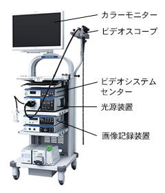内視鏡の構造と技術|オリンパス おなかの健康ドットコム